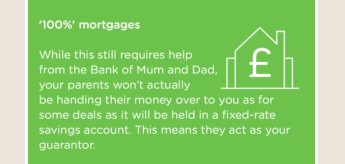 '100%' mortgages - While this still requires help from the Bank of Mum and Dad, your parents won't actually be handing their money over to you as for some deals as it will be held in a fixed-rate savings account. This means they act as your guarantor.