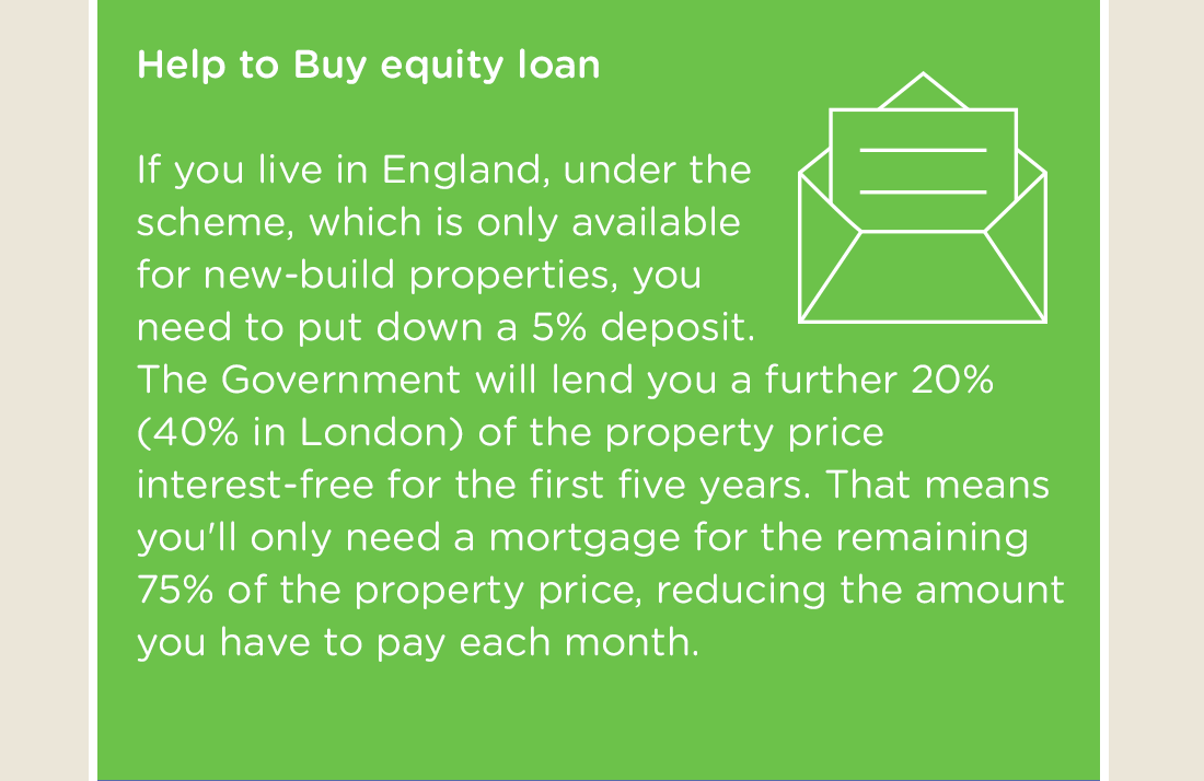 Help to Buy equity loan - If you live in England, under the scheme, which is only available for new-build properties, you need to put down a 5% deposit. The Government will lend you a further 20% (40% in London) of the property price interest-free for the first five years. That means you'll only need a mortgage for the remaining 75% of the property price, reducing the amount you have to pay each month.