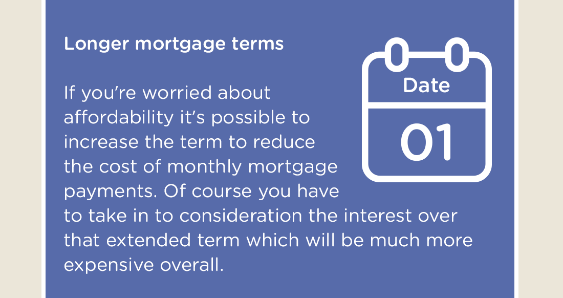 Longer mortgage terms - If you're worried about affordability it's possible to increase the term to reduce the cost of monthly mortgage payments. Of course you have to take in to consideration the interest over that extended term which will be much more expensive overall.