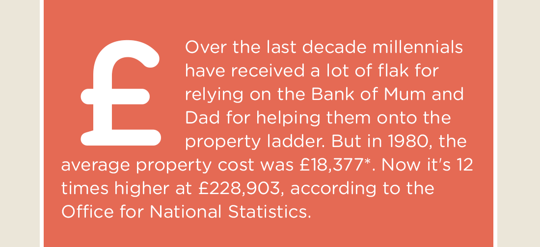 Over the last decade millennials have received a lot of flak for relying on the Bank of Mum and Dad for helping them onto the property ladder. But in 1980, the average property cost was £18,377*. Now it's 12 times higher at £228,903, according to the Office for National Statistics.