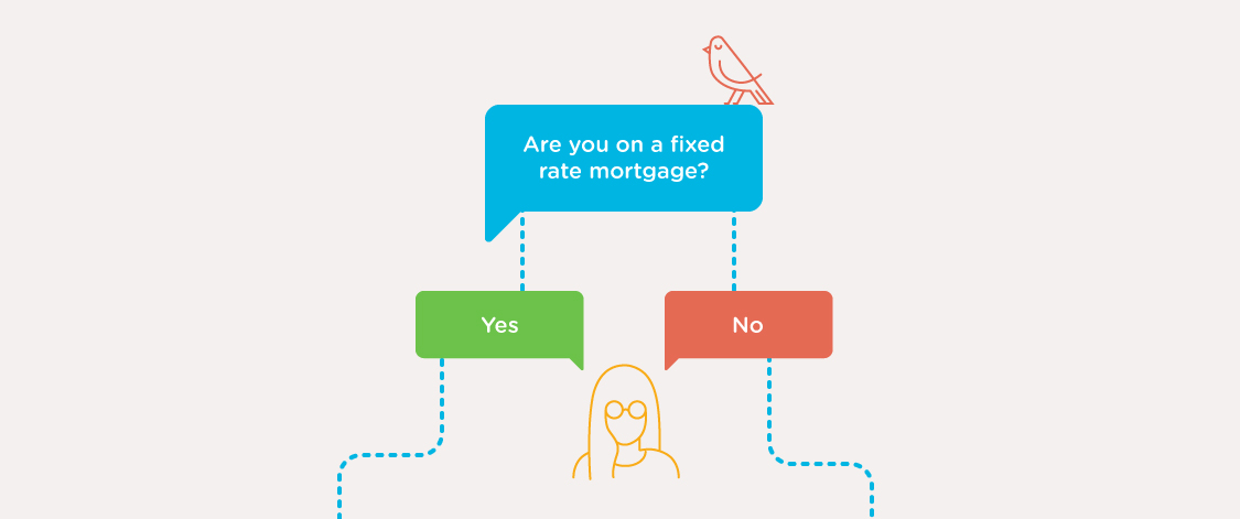 Are you on a fixed rate mortgage? Yes/No