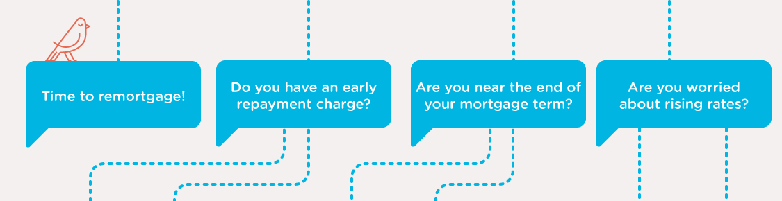 Time to remortgage! | Do you have an early repayment charge? | Are you near the end of your mortgage term? | Are you worried about rising rates?