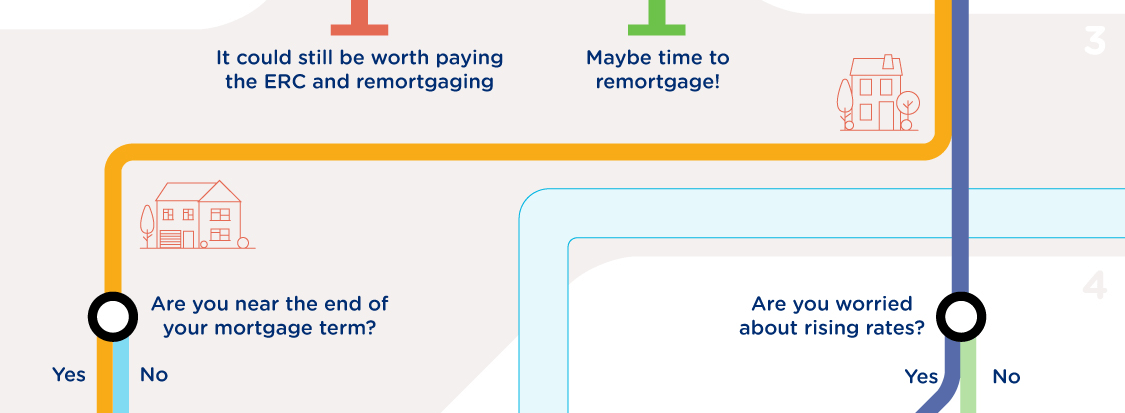 Yes - It could still be worth paying the ERC and remortgaging | No - Maybe time to remortgage! | Are you near the end of your mortgage term? Yes/No | Are you worried about rising rates? Yes/No