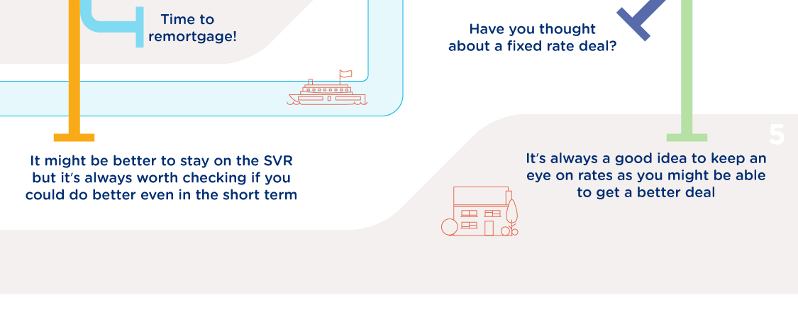 Yes - It might be better to stay on the SVR but it's always worth checking if you could do better even in the short term | No - Time to remortgage! | Yes - Have you thought about a fixed rate deal? | No - It's always a good idea to keep an eye on rates as you might be able to get a better deal
