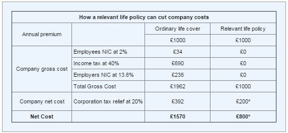 Life Policy - Company Costs Table - L&C