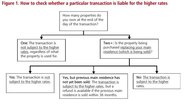 Stamp Duty Flowchart
