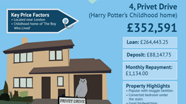 5 iconic homes and how much they'd actually cost you