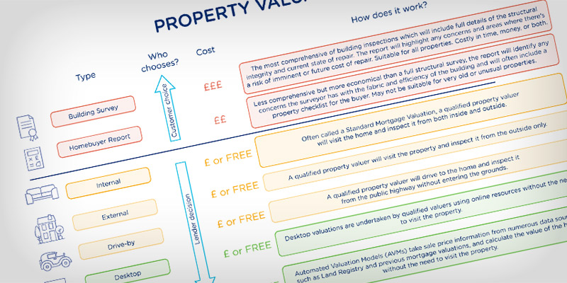 Your Guide to Property Valuations and Surveys